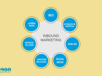 Como o Inbound Marketing pode aumentar suas vendas?